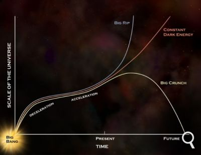 Big Crunch ou expansion à l'infini, scénario de l'Univers